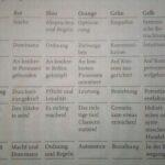 5 Missverständnisse auf dem Weg zur Selbstorganisation